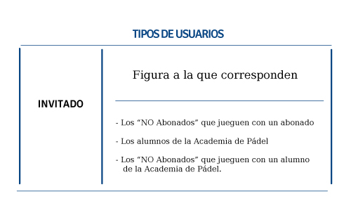 tipos_usuarios_invitados_campus_padel_club_web_abonate